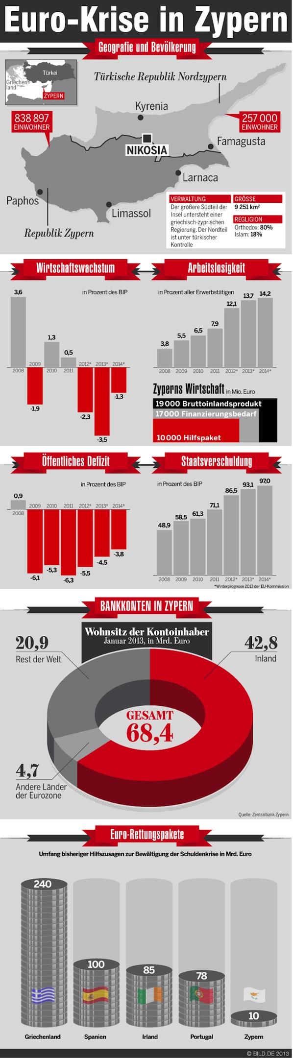 Die Lage in Zypern