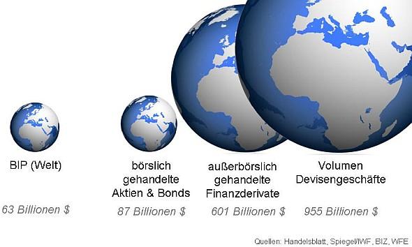 Das Volumen der Devisengeschäfte zum BIP 2010