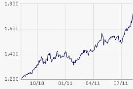 Die Goldpreisentwicklung (Chart) in USD