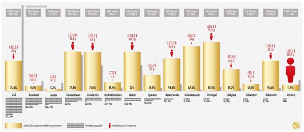 Goldreserven der EU Staaten im Vergleich mit Russland, USA, Japan