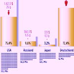 Goldreserven der EU Staaten