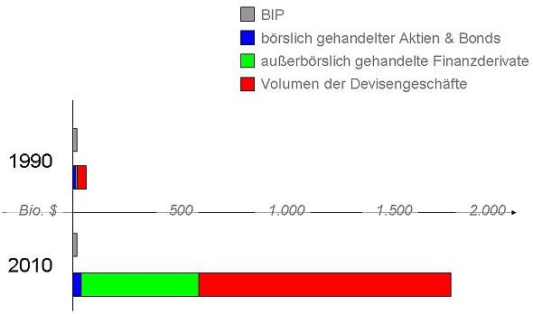 Schema Kapitalmarktentwicklung 1990 - 2010